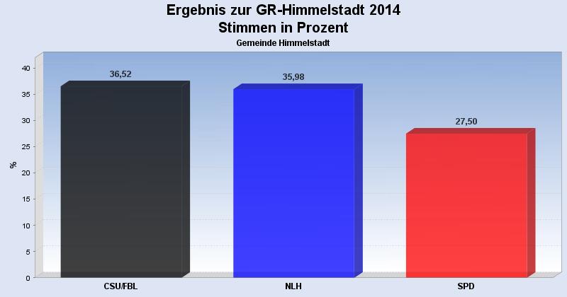 Stimmenanteile bei der Gemeinderatswahl Himmelstadt 2014