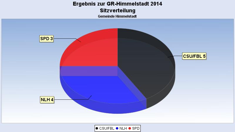Sitzverteilung bei der Gemeinderatswahl Himmelstadt 2014